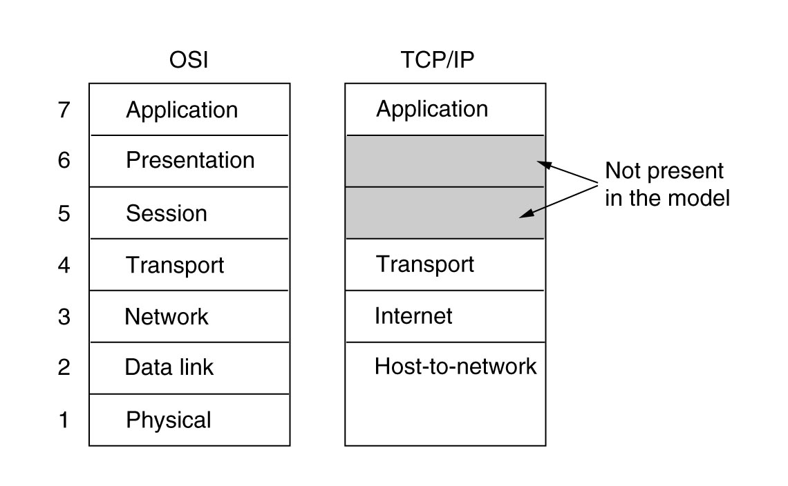 model-tcp-ip
