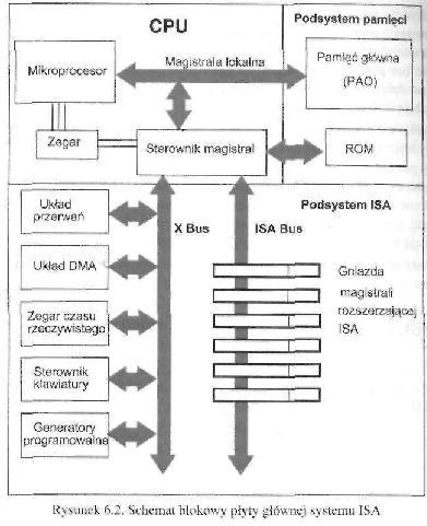 schemat płyty głównej systemu isa