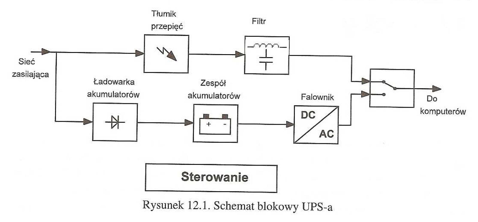 Schemat blokowy UPS